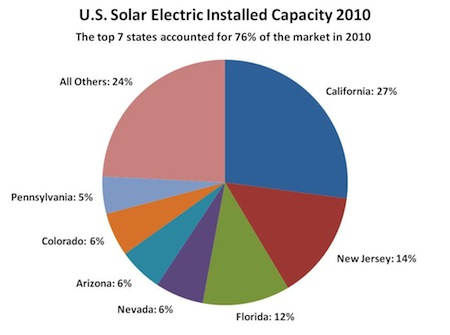 2010 US solar installation chart
